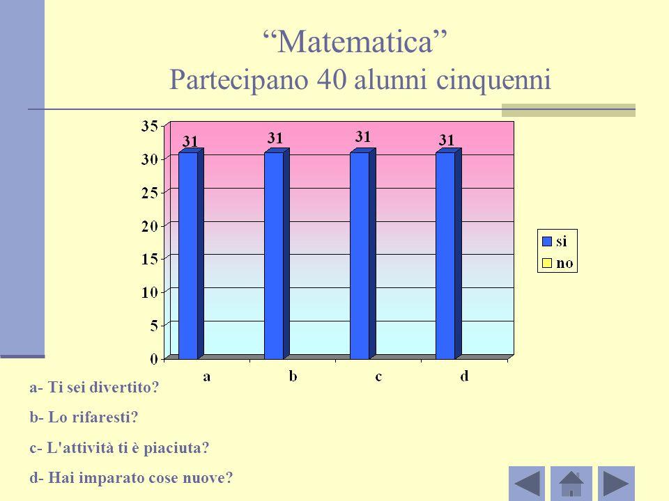 Matematica Partecipano 40 alunni cinquenni a- Ti sei divertito.