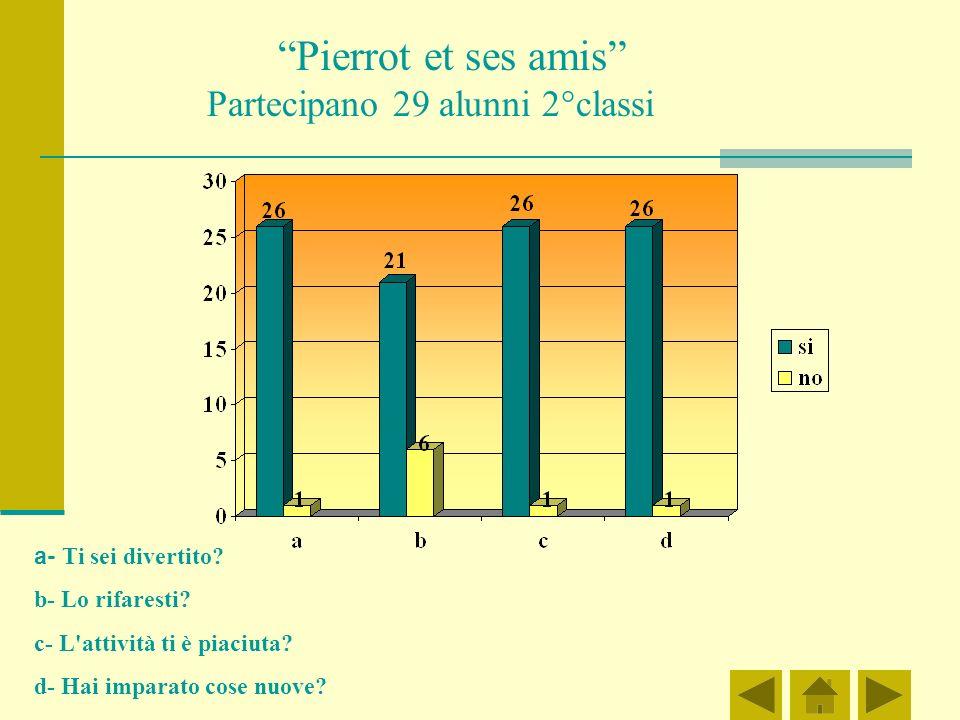 Pierrot et ses amis Partecipano 29 alunni 2°classi a- Ti sei divertito.