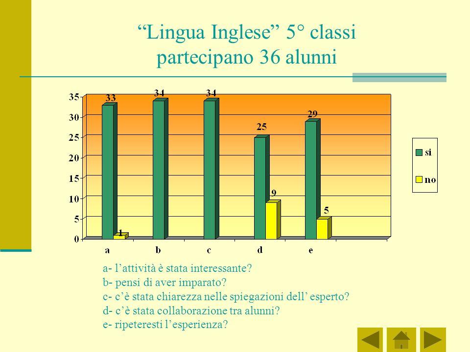 Lingua Inglese 5° classi partecipano 36 alunni a- lattività è stata interessante.