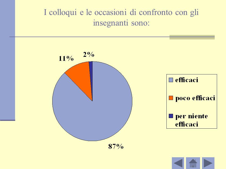 I colloqui e le occasioni di confronto con gli insegnanti sono: