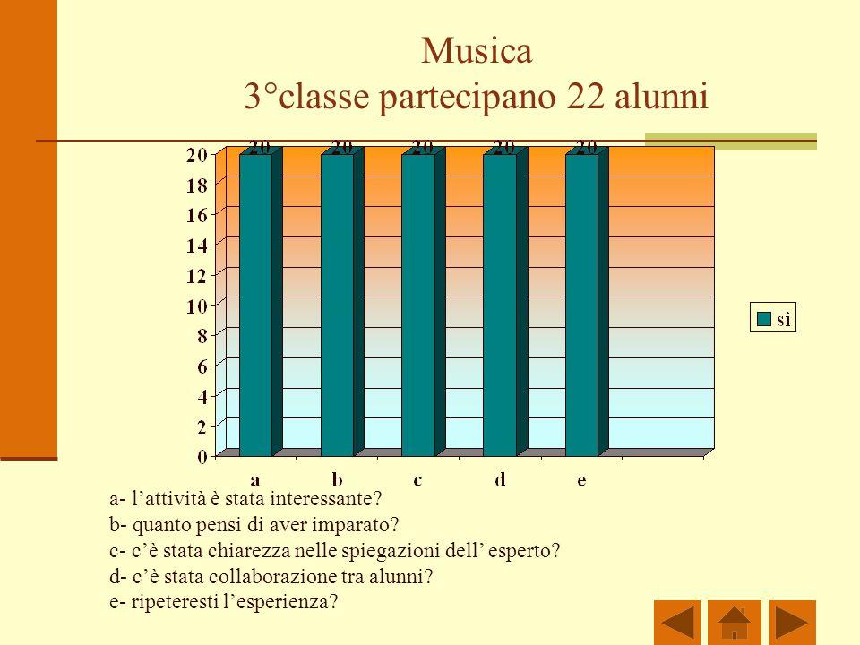 Musica 3°classe partecipano 22 alunni a- lattività è stata interessante.
