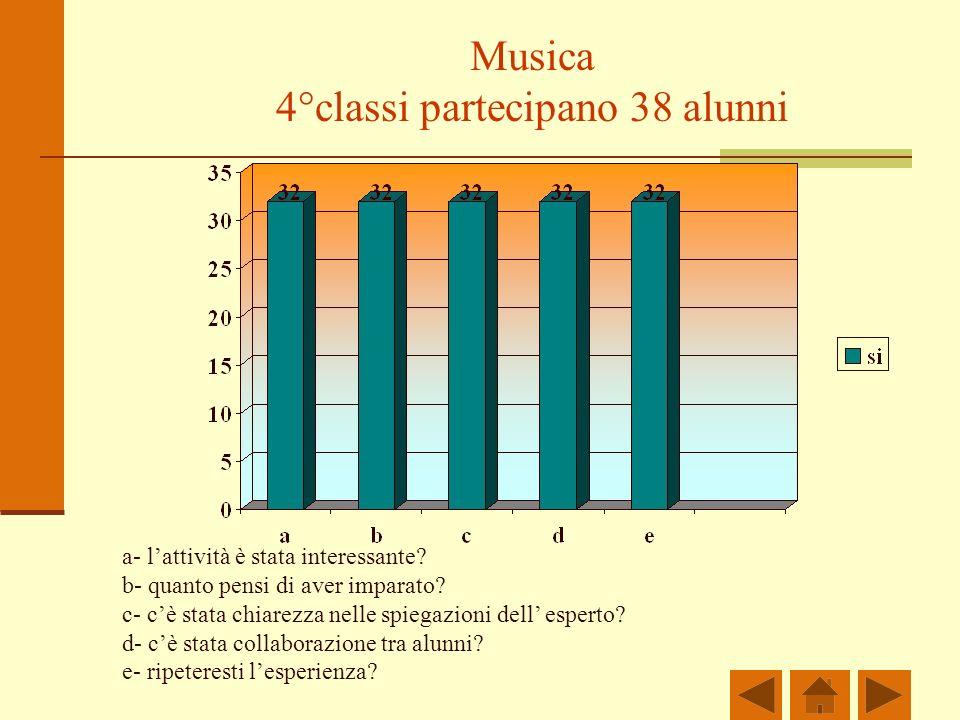 Musica 4°classi partecipano 38 alunni a- lattività è stata interessante.