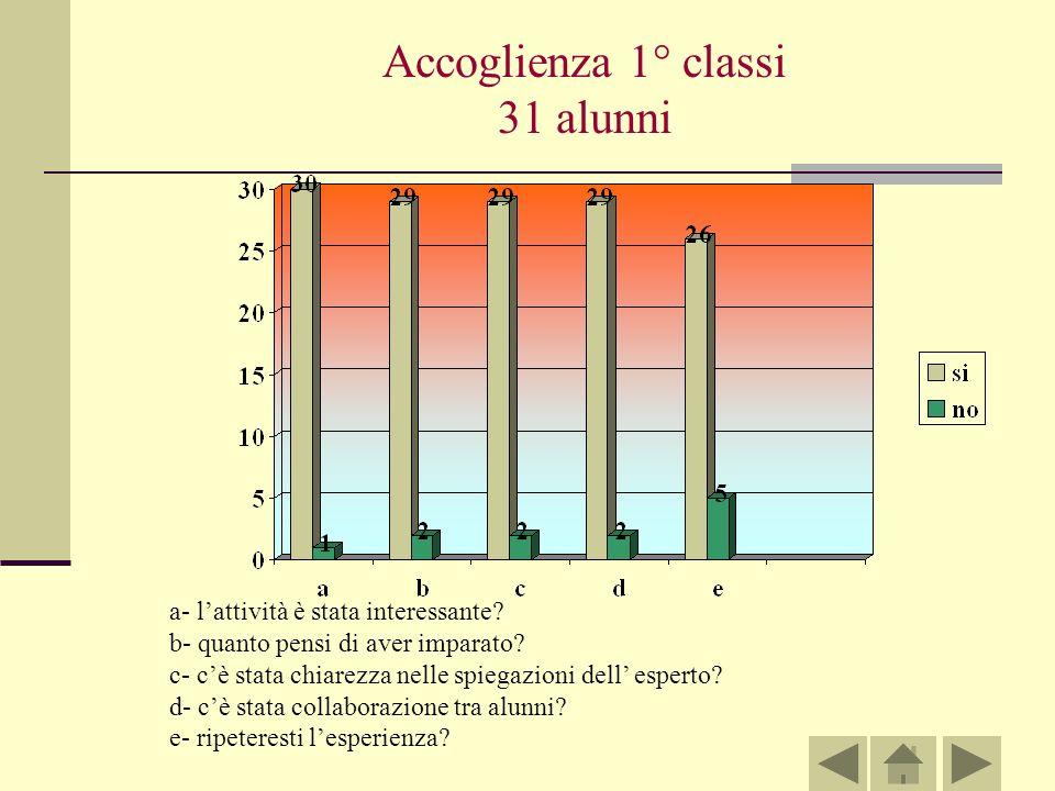 Accoglienza 1° classi 31 alunni a- lattività è stata interessante.