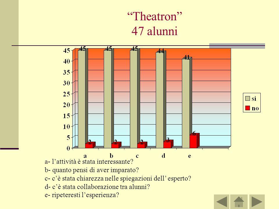 Theatron 47 alunni a- lattività è stata interessante.