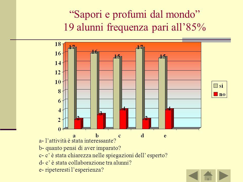 Sapori e profumi dal mondo 19 alunni frequenza pari all85% a- lattività è stata interessante.