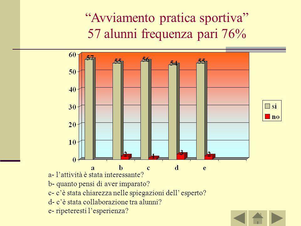 Avviamento pratica sportiva 57 alunni frequenza pari 76% a- lattività è stata interessante.