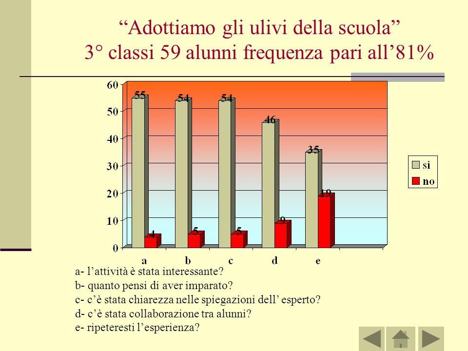 Adottiamo gli ulivi della scuola 3° classi 59 alunni frequenza pari all81% a- lattività è stata interessante.