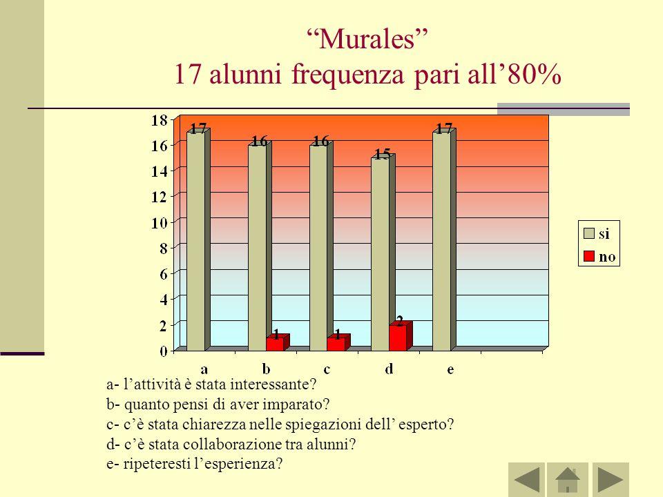Murales 17 alunni frequenza pari all80% a- lattività è stata interessante.