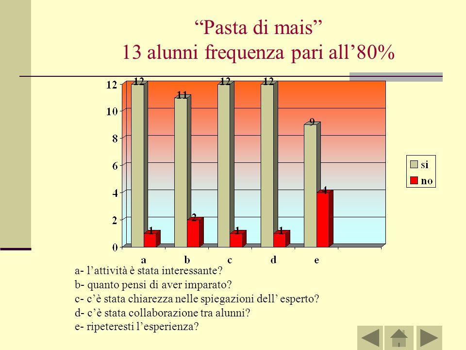 Pasta di mais 13 alunni frequenza pari all80% a- lattività è stata interessante.