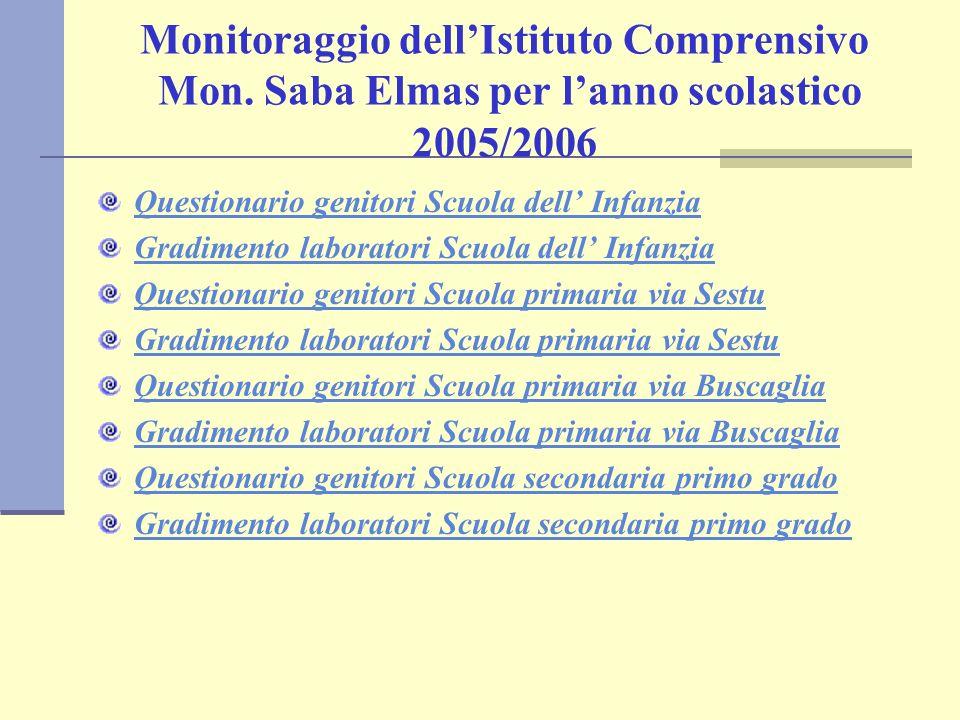 Monitoraggio dellIstituto Comprensivo Mon. Saba Elmas per lanno scolastico 2005/2006 Questionario genitori Scuola dell Infanzia Gradimento laboratori