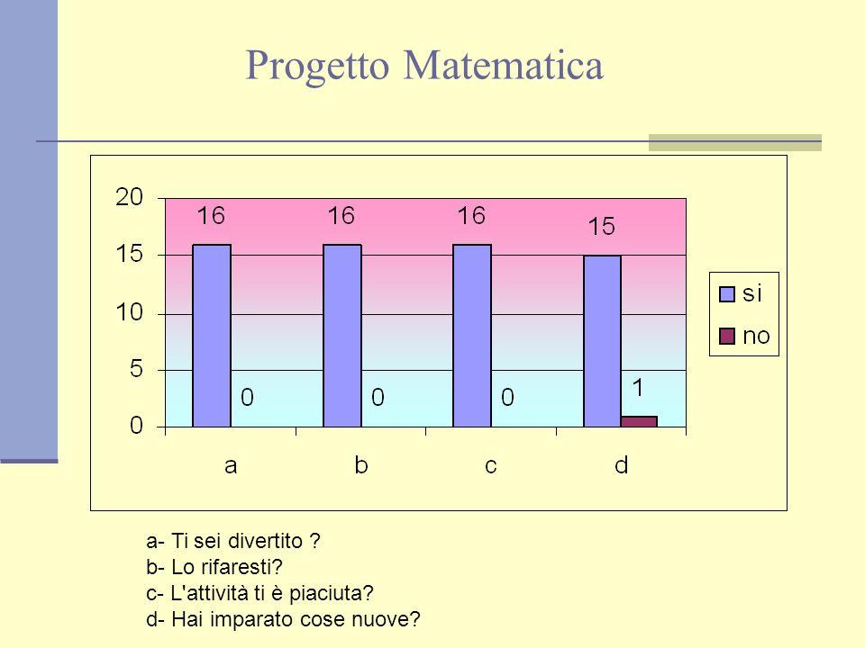Progetto Matematica a- Ti sei divertito ? b- Lo rifaresti? c- L'attività ti è piaciuta? d- Hai imparato cose nuove?