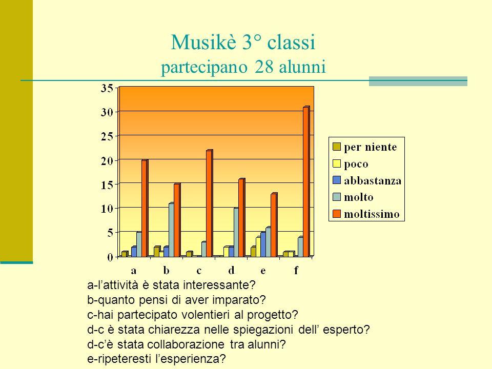 Musikè 3° classi partecipano 28 alunni a-lattività è stata interessante.