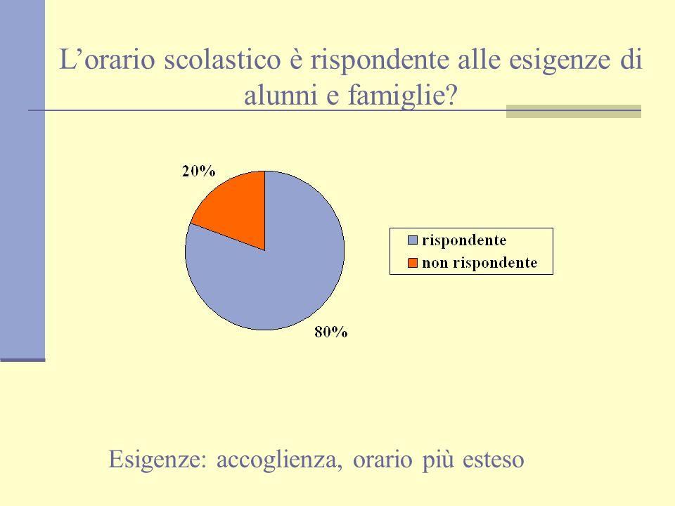 Istituto Comprensivo Mon Saba Elmas Scuola Elementare via Sestu Questionario genitori monitorati 127/165