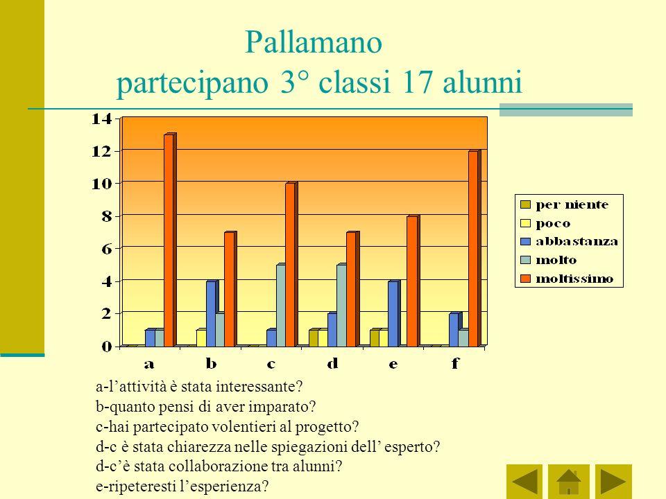 Pallamano partecipano 3° classi 17 alunni a-lattività è stata interessante.