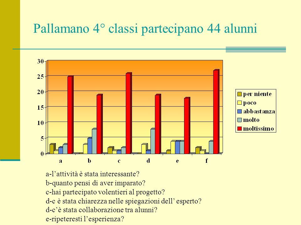 Pallamano 4° classi partecipano 44 alunni a-lattività è stata interessante? b-quanto pensi di aver imparato? c-hai partecipato volentieri al progetto?