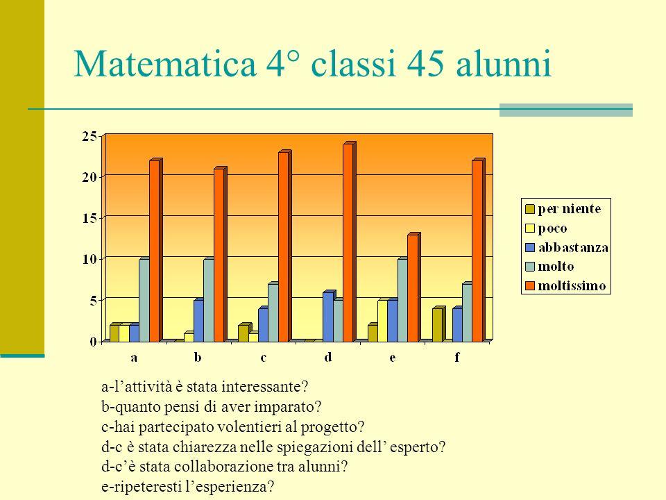 Matematica 4° classi 45 alunni a-lattività è stata interessante? b-quanto pensi di aver imparato? c-hai partecipato volentieri al progetto? d-c è stat