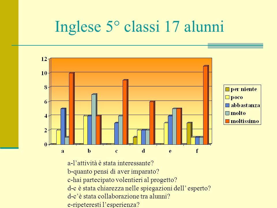 Inglese 5° classi 17 alunni a-lattività è stata interessante? b-quanto pensi di aver imparato? c-hai partecipato volentieri al progetto? d-c è stata c