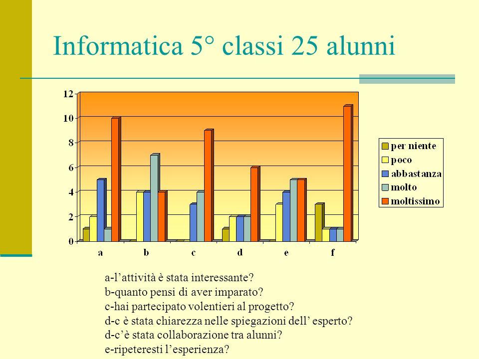 Informatica 5° classi 25 alunni a-lattività è stata interessante? b-quanto pensi di aver imparato? c-hai partecipato volentieri al progetto? d-c è sta