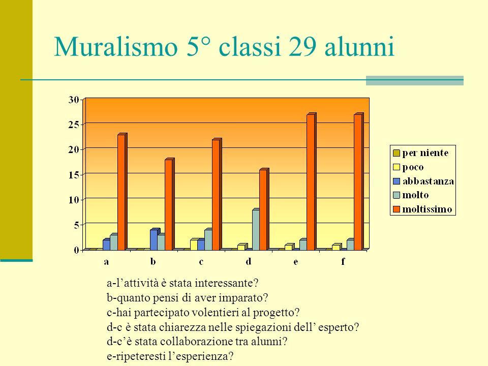 Muralismo 5° classi 29 alunni a-lattività è stata interessante.