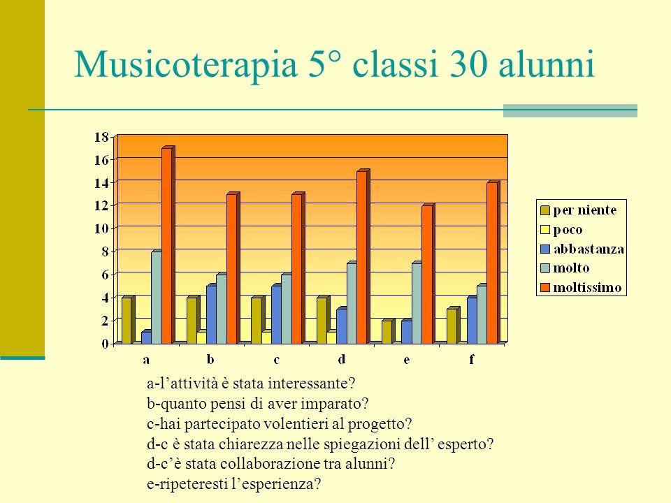 Musicoterapia 5° classi 30 alunni a-lattività è stata interessante? b-quanto pensi di aver imparato? c-hai partecipato volentieri al progetto? d-c è s