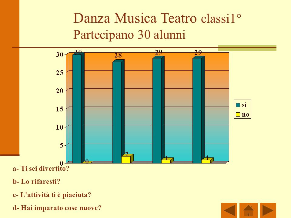 Danza Musica Teatro classi1° Partecipano 30 alunni a- Ti sei divertito? b- Lo rifaresti? c- L'attività ti è piaciuta? d- Hai imparato cose nuove?