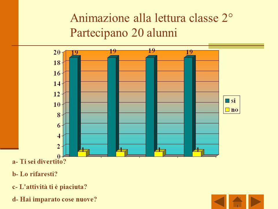 Animazione alla lettura classe 2° Partecipano 20 alunni a- Ti sei divertito? b- Lo rifaresti? c- L'attività ti è piaciuta? d- Hai imparato cose nuove?