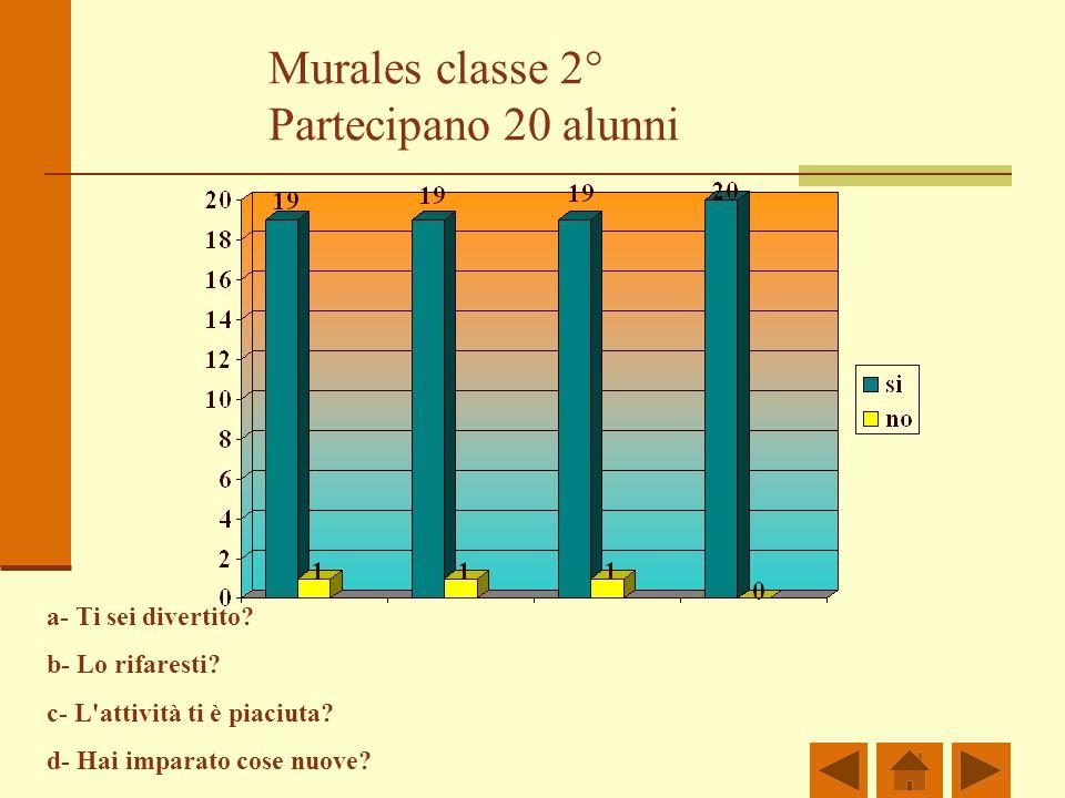 Murales classe 2° Partecipano 20 alunni a- Ti sei divertito? b- Lo rifaresti? c- L'attività ti è piaciuta? d- Hai imparato cose nuove?