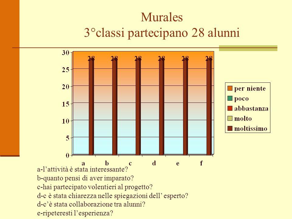 Murales 3°classi partecipano 28 alunni a-lattività è stata interessante? b-quanto pensi di aver imparato? c-hai partecipato volentieri al progetto? d-