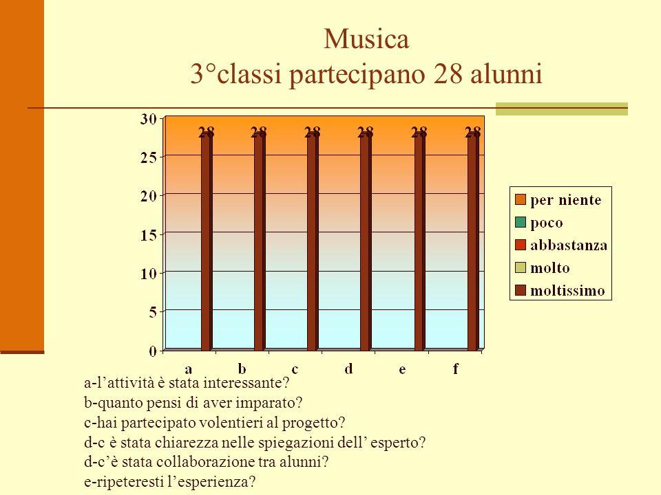 Musica 3°classi partecipano 28 alunni a-lattività è stata interessante? b-quanto pensi di aver imparato? c-hai partecipato volentieri al progetto? d-c