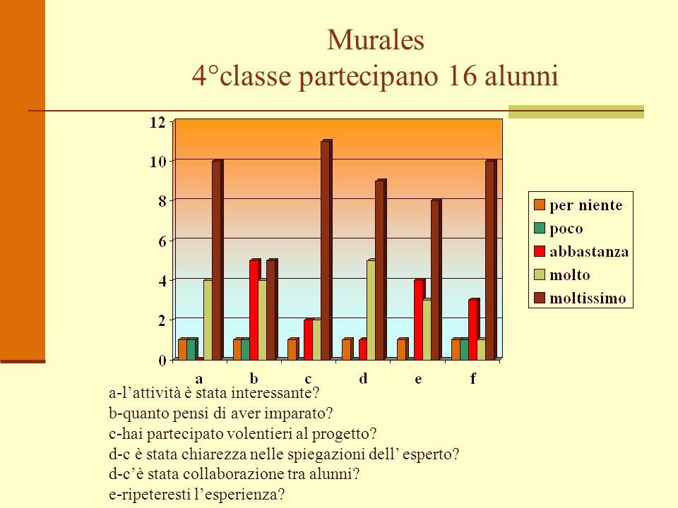 Murales 4°classe partecipano 16 alunni a-lattività è stata interessante? b-quanto pensi di aver imparato? c-hai partecipato volentieri al progetto? d-