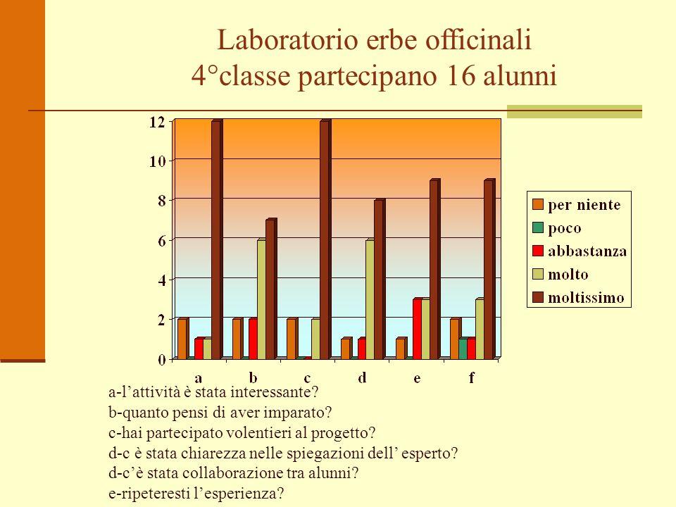 Laboratorio erbe officinali 4°classe partecipano 16 alunni a-lattività è stata interessante? b-quanto pensi di aver imparato? c-hai partecipato volent