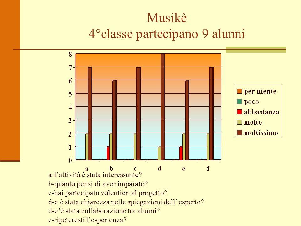 Musikè 4°classe partecipano 9 alunni a-lattività è stata interessante? b-quanto pensi di aver imparato? c-hai partecipato volentieri al progetto? d-c