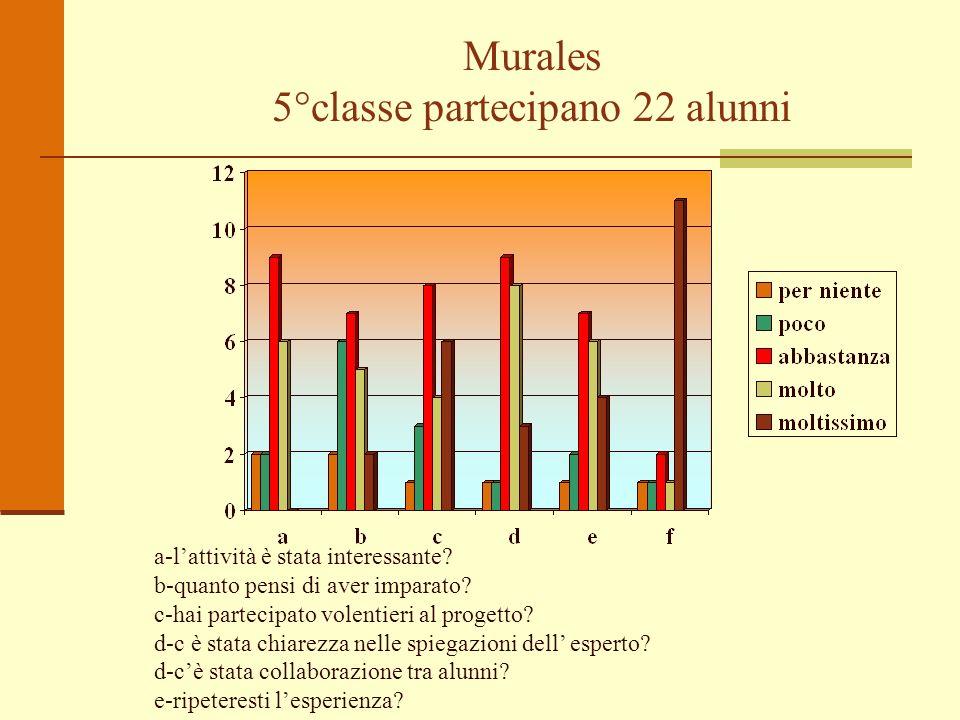Murales 5°classe partecipano 22 alunni a-lattività è stata interessante? b-quanto pensi di aver imparato? c-hai partecipato volentieri al progetto? d-