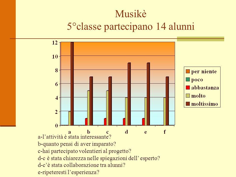 Musikè 5°classe partecipano 14 alunni a-lattività è stata interessante? b-quanto pensi di aver imparato? c-hai partecipato volentieri al progetto? d-c