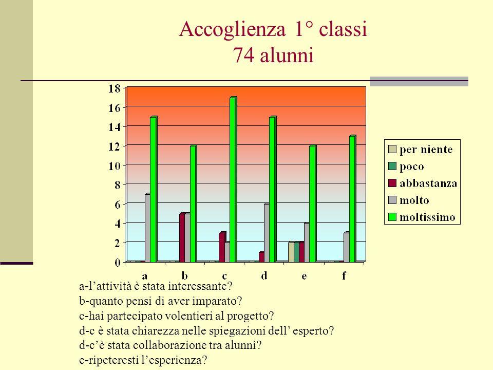 Accoglienza 1° classi 74 alunni a-lattività è stata interessante.