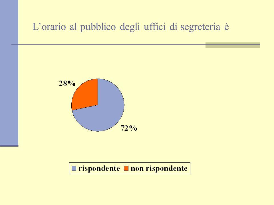 Istituto Comprensivo Mon Saba Elmas Scuola elementare via Buscaglia Questionario genitori monitorati 84/123