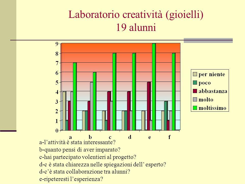 Laboratorio creatività (gioielli) 19 alunni a-lattività è stata interessante? b-quanto pensi di aver imparato? c-hai partecipato volentieri al progett