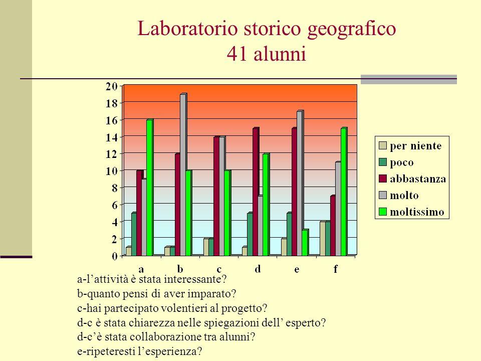Laboratorio storico geografico 41 alunni a-lattività è stata interessante? b-quanto pensi di aver imparato? c-hai partecipato volentieri al progetto?
