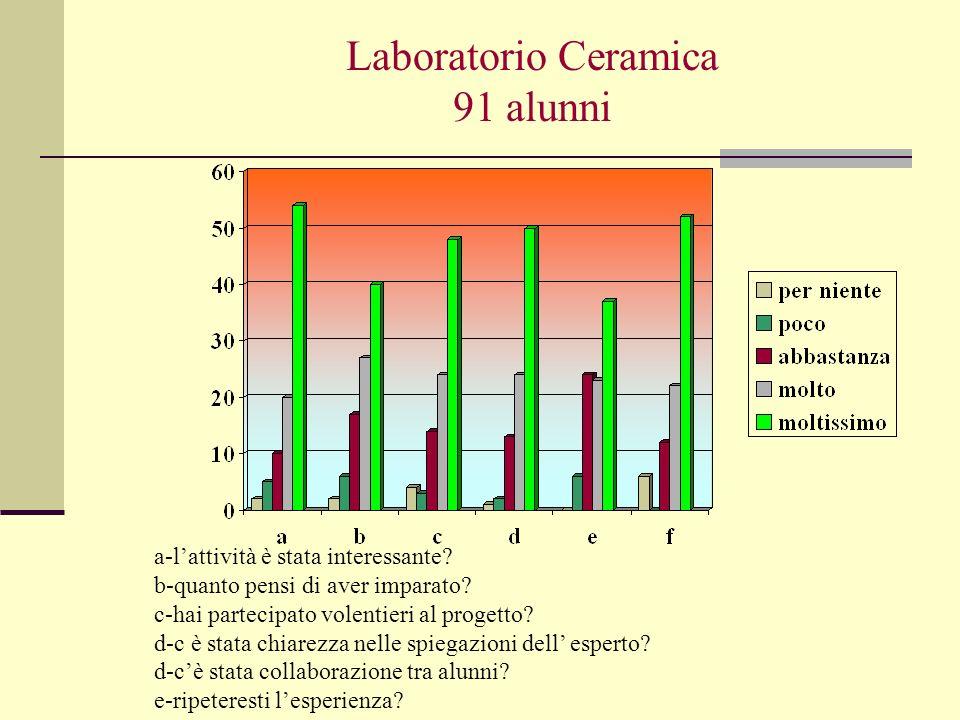 Laboratorio Ceramica 91 alunni a-lattività è stata interessante? b-quanto pensi di aver imparato? c-hai partecipato volentieri al progetto? d-c è stat