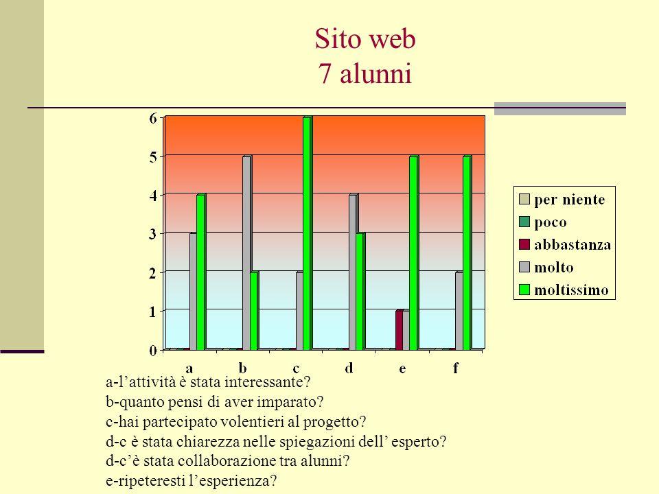 Sito web 7 alunni a-lattività è stata interessante.