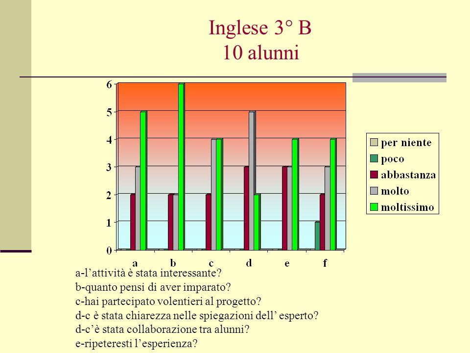Inglese 3° B 10 alunni a-lattività è stata interessante? b-quanto pensi di aver imparato? c-hai partecipato volentieri al progetto? d-c è stata chiare