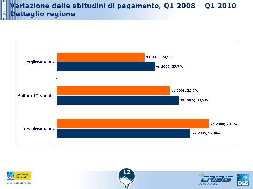 © 2009 12 Variazione delle abitudini di pagamento, Q1 2008 – Q1 2010 Dettaglio regione