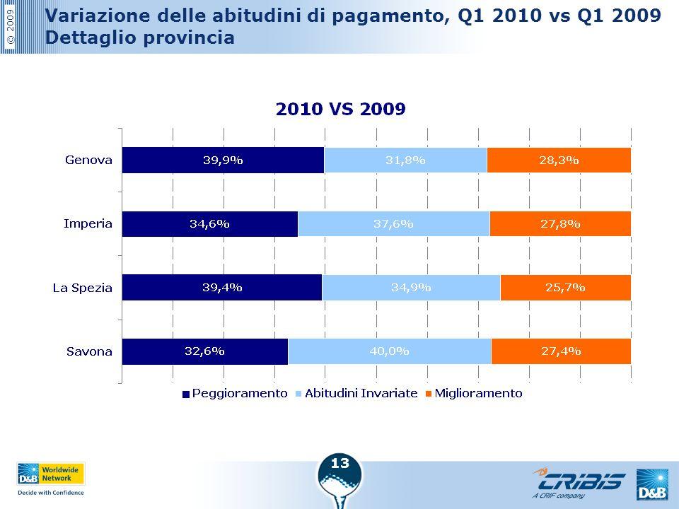 © 2009 13 Variazione delle abitudini di pagamento, Q1 2010 vs Q1 2009 Dettaglio provincia