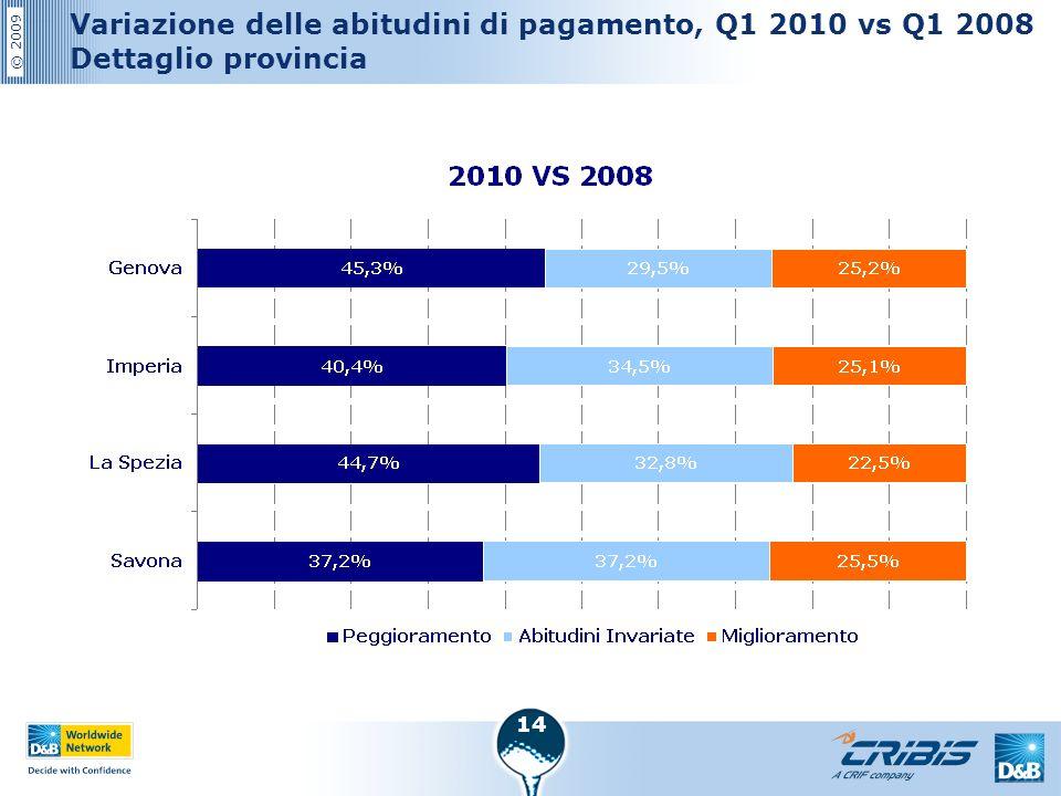 © 2009 14 Variazione delle abitudini di pagamento, Q1 2010 vs Q1 2008 Dettaglio provincia