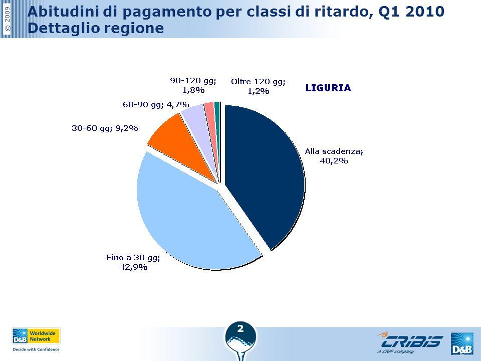© 2009 2 2 Abitudini di pagamento per classi di ritardo, Q1 2010 Dettaglio regione