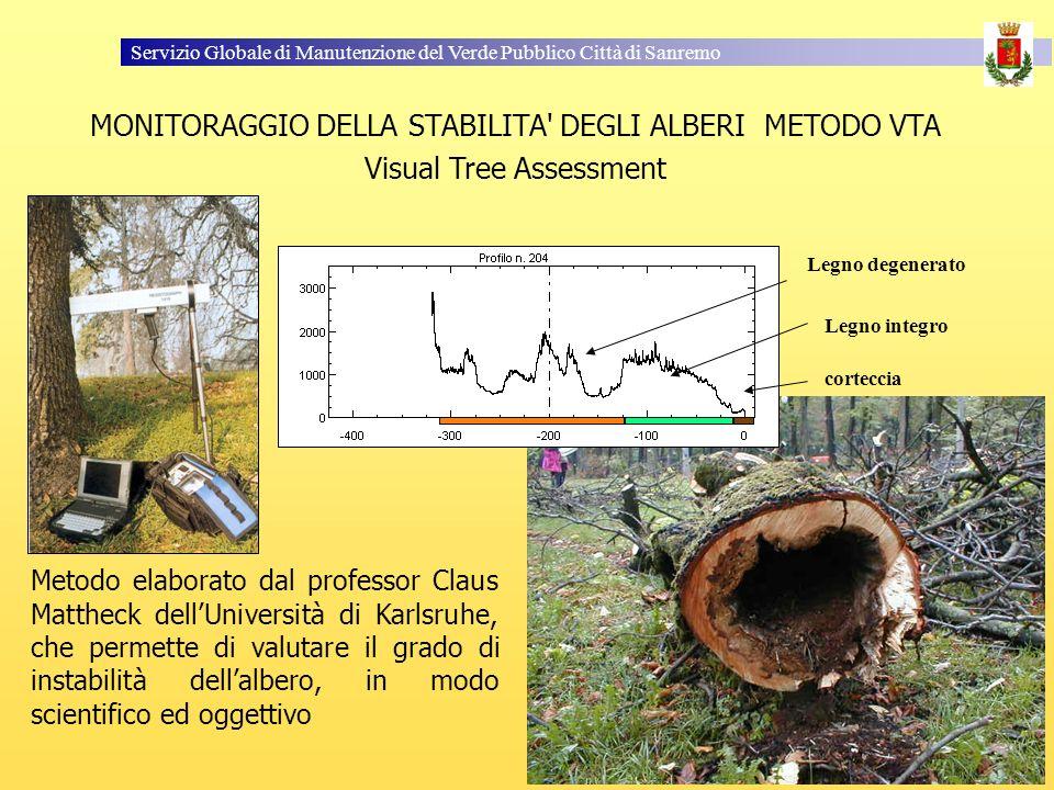 Servizio Globale di Manutenzione del Verde Pubblico Città di Sanremo Metodo elaborato dal professor Claus Mattheck dellUniversità di Karlsruhe, che permette di valutare il grado di instabilità dellalbero, in modo scientifico ed oggettivo MONITORAGGIO DELLA STABILITA DEGLI ALBERI METODO VTA Visual Tree Assessment Legno degenerato Legno integro corteccia