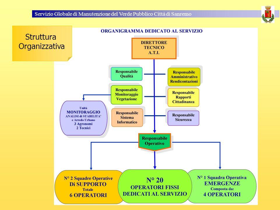 Servizio Globale di Manutenzione del Verde Pubblico Città di Sanremo Struttura Organizzativa