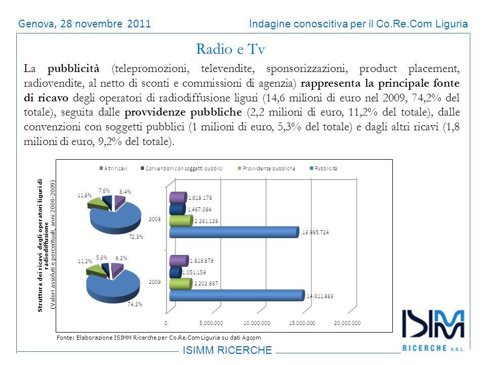 Titolo dellargomento ISIMM RICERCHE Indagine conoscitiva per il Co.Re.Com LiguriaRoma, 14 giugno 2011 La pubblicità (telepromozioni, televendite, sponsorizzazioni, product placement, radiovendite, al netto di sconti e commissioni di agenzia) rappresenta la principale fonte di ricavo degli operatori di radiodiffusione liguri (14,6 milioni di euro nel 2009, 74,2% del totale), seguita dalle provvidenze pubbliche (2,2 milioni di euro, 11,2% del totale), dalle convenzioni con soggetti pubblici (1 milioni di euro, 5,3% del totale) e dagli altri ricavi (1,8 milioni di euro, 9,2% del totale).