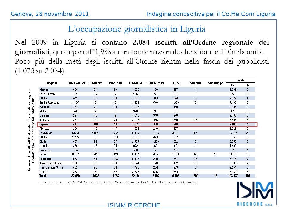 Titolo dellargomento ISIMM RICERCHE Indagine conoscitiva per il Co.Re.Com LiguriaRoma, 14 giugno 2011 Nel 2009 in Liguria si contano 2.084 iscritti allOrdine regionale dei giornalisti, quota pari all1,9% su un totale nazionale che sfiora le 110mila unità.