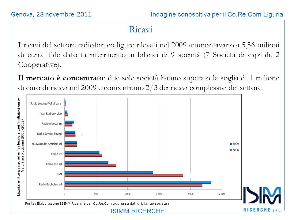 Titolo dellargomento ISIMM RICERCHE Indagine conoscitiva per il Co.Re.Com LiguriaRoma, 14 giugno 2011 Ricavi I ricavi del settore radiofonico ligure rilevati nel 2009 ammontavano a 5,56 milioni di euro.